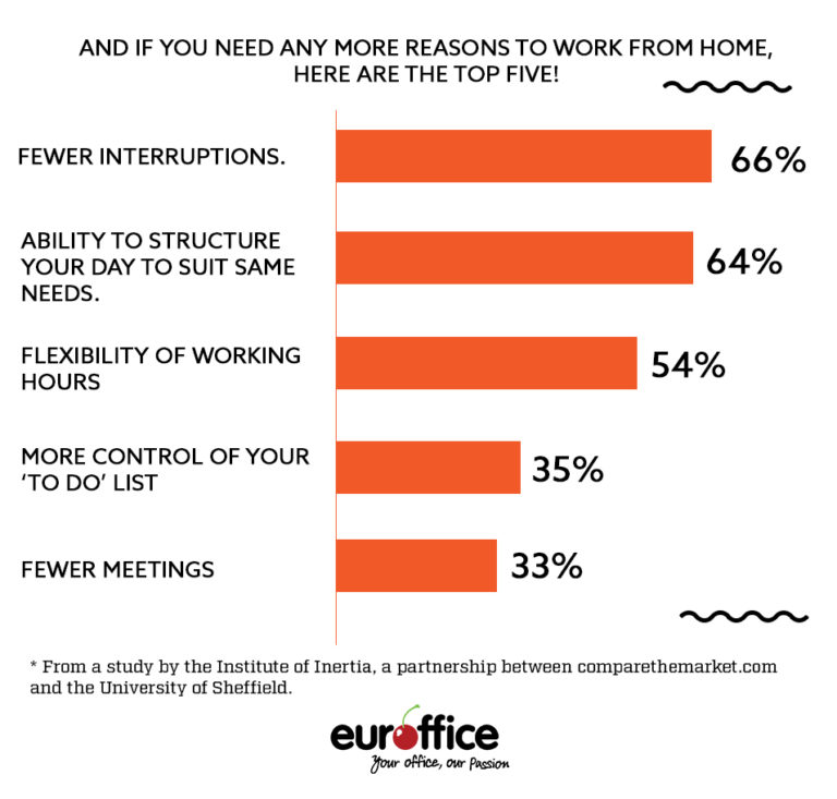 Top 5 Best Reasons to work from home